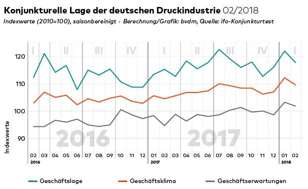 Das aktuelle Konjunkturtelelgramm des BVDM für den Monat Februar.