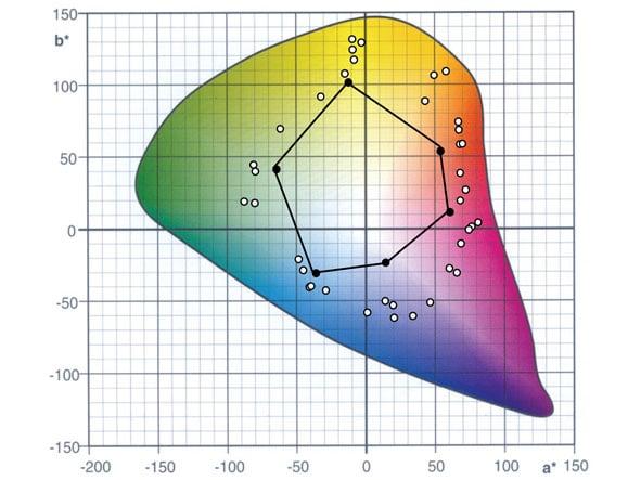 Cielab-Farbraum mit ISO 12647-2 und Schmuckfarben-Auswahl