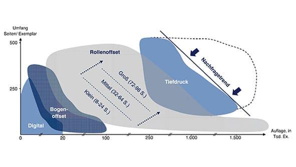 Markteinteilung Rollenoffset vs. Tiefdruck