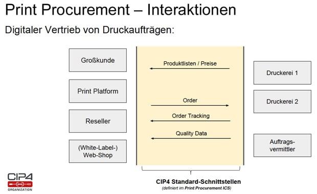 Print Procurement in der Online-Druckerei: Interaktionen beim digitalen Vertrieb von Druckaufträgen.