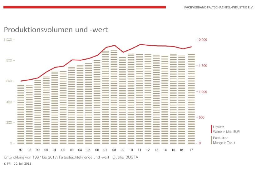 Faltschachtel-Industrie-Produktionsvolumen-und-wert