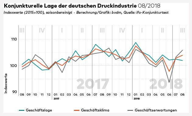 Das Geschäftsklima in der Druckindustrie hat sich im leicht verbessert, blieb aber dennoch unter dem Niveau des Vorjahresmonats.