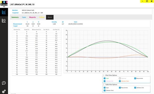 Farbmanagement: Visualisierung der optimierten TVI-Werte mit Inkzone TVI.
