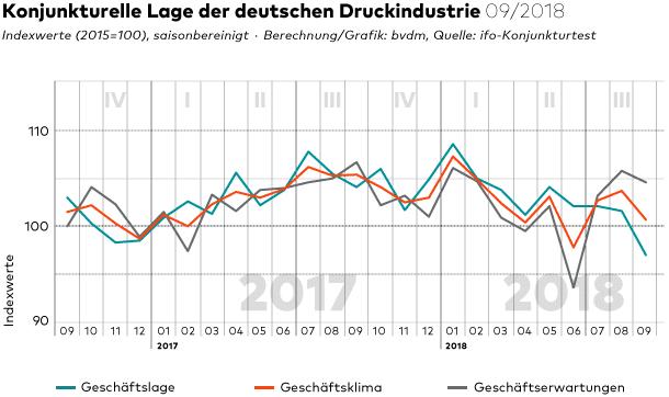 Im September blieb das Geschäftsklima in der Druck- und Medienindustrie weiterhin eingetrübt.