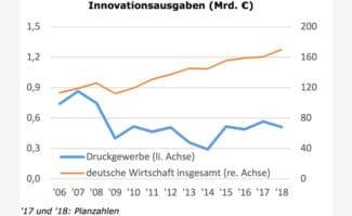 BVDM Treffpunkt Innovation: Die Innovationsausgaben in der Druckindustrie stagnieren laut ZEW ...