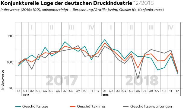 Die Geschäftsstimmung ist im Dezember 2018 deutlich eingebrochen. Das geht aus dem aktuellen Konjunkturtelegramm des BVDMs hervor.