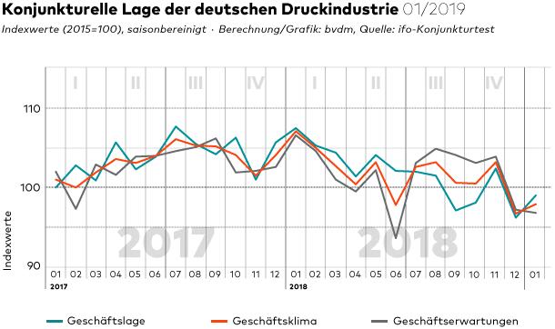 Das Geschäftsklima hat sich im Januar 2019 wieder leicht erholt. Dennoch wurde das Niveau des Vorjahres nicht erreicht.
