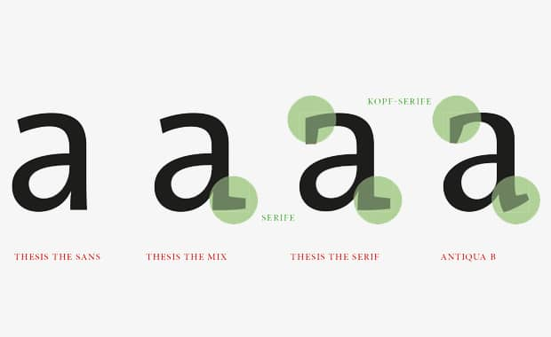 Typografie: Aus einer mikrotypografischen Studie von Sabina Sieghart (2018) zur Lesbarkeit verschiedener Satzschriften im Vergleich zur Arial – hier die Thesis-Schriftfamilie.