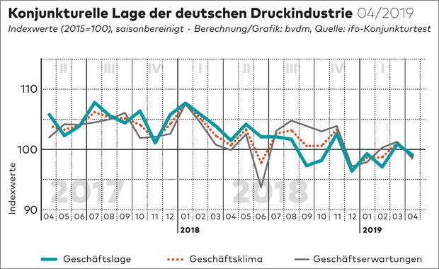 Das Geschäftsklima in der deutschen Druck- und Medienindustrie bleibt angespannt. Das geht aus dem Konjunkturtelegramm des BVDM für den Monat April hervor.