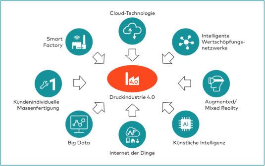 Druckindustrie 4.0: Technologie und Konzepte der Industrie 4.0.