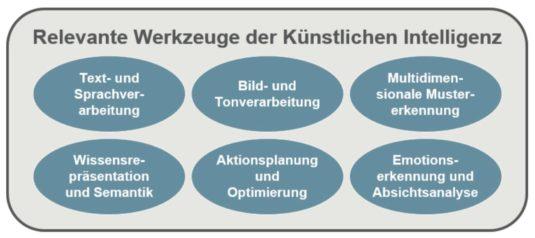 In diesen Bereichen können KI-Technologien für den Anwender als Werkzeuge dienen.