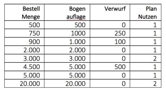 Management Informationssystem: CPI – Kalkulierter Verwurf und Nutzen.