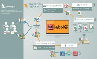 Die Label Automation Suite von One Vision soll eine automatisierte Etikettenproduktion ermöglichen – und wird jetzt mit dem Management Informationssystem von Cerm integriert.