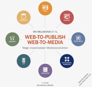 Web-to-Print Web-to-Publisch Wege crossmedialer Medienproduktion Melaschuk Medien