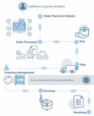 EFI MarketDirect Fulfillment