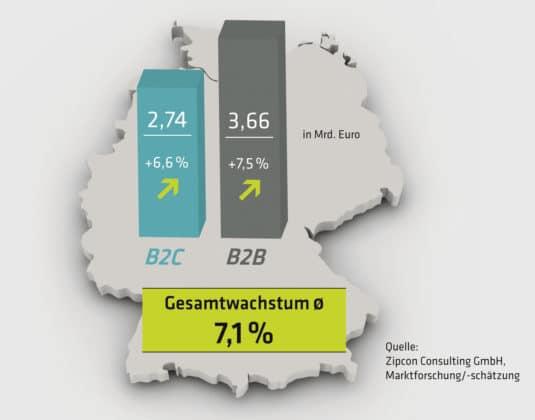 Online-Druckerei: Umsatzprognose 2020 für E-Commerce Print in Deutschland von der Zipcon Consulting GmbH. Das Gesamtvolumen würde sich auf 6,4 Mrd. Euro belaufen, wobei die Auswirkungen der Corona-Krise in dieser Markteinschätzung jedoch noch nicht mit »eingepreist« sind.