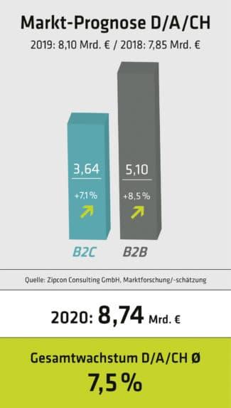 Online-Druckerei: Prognostizierte Umsätze für den gesamten deutschsprachigen Raum. Das Verhältnis B2C- zu B2B-Umsätze verbleibt weiterhin ungefähr im Bereich 42:58%.