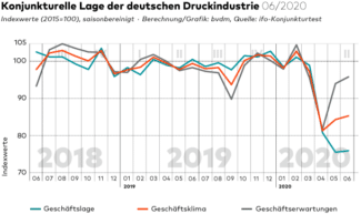 Geschaeftsklima Konjunkturtelegramm Juni 2020 BVDM