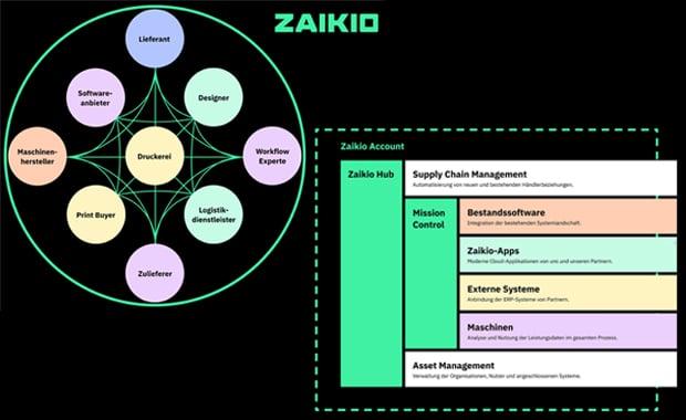 Zaikio ist eine neue, offene Branchenplattform von der und für die gesamte Druckindustrie. Über sie soll die nahtlose Zusammenarbeit zwischen Software, Hardware und beteiligten Partnern möglich gemacht werden.