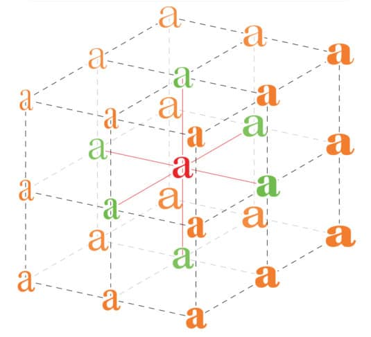 Typografie: John Hudsons 3D-Modell für Variable Fonts, publiziert im September 2016 auf medium.com (Schrift: Kepler von Robert Slimbach, Adobe).
