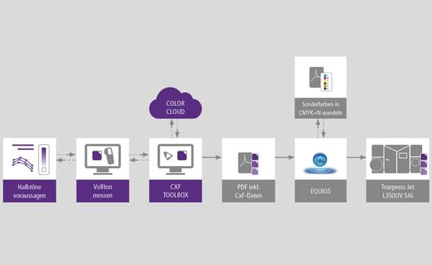 Skizzierter CxF-Farbmanagement-Workflow zwischen CGS Oris und einem Screen-UV-Inkjetdrucker auf Basis der neuen, in der CGS Oris CxF Toolbox enthaltenen »halftone predicition technology«.