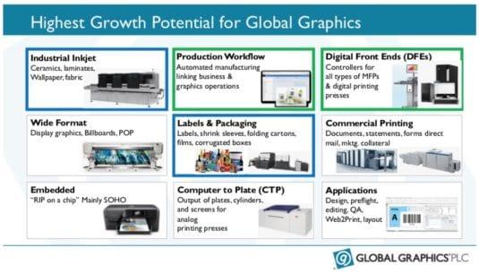 In den gerahmten Bereichen sieht Global Graphics PLC nach der Übernahme von Hybrid Software sein größtes Wachstumspotenzial.