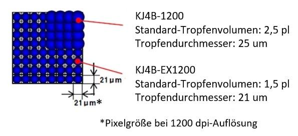 Inkjet: Tropfenvolumen im Vergleich zum herkömmlichen Modell.