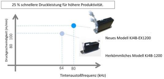 Inkjet: Verbesserte Produktivität im Vergleich zum herkömmlichen Modell.