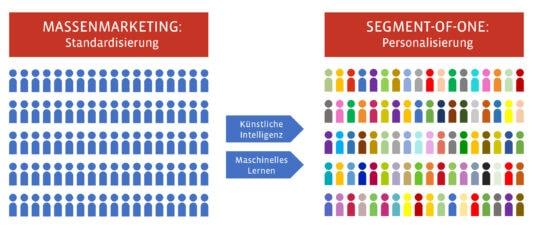 """Druckindustrie: Mittels Anwendung der Künstlichen Intelligenz (KI) in Marketing und Vertrieb entstehen neue Vertriebs- und Vermarktungsansätze – zum Beispiel das individuelle """"Segment-of-one""""-Marketing statt einer standardisierten Massensegmentierung."""